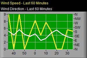Wind Speed / Direction, last 6 hours.