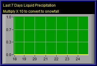 Precipitation over the last 7 days.